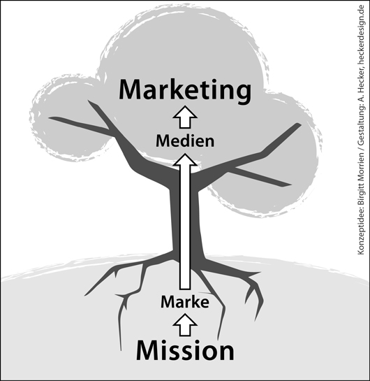 Mission-Marketing ist wie ein Baum - coaching-blogger coaching-blogger